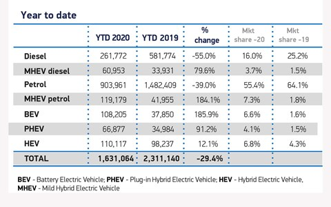 New car sales figures by fuel in 2020: split of electric cars, petrol, diesel and hybrid