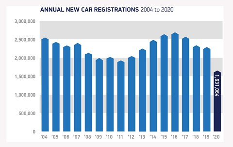 New-car sales figures slumped to an historic low in the UK after Covid-19 lockdowns closed car dealerships