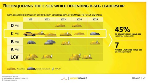 Renault product plan: more electric cars and a focus on B- and C-segments