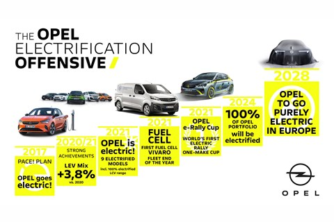 opel electric plans