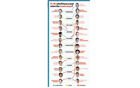 The diagram which outlines all the speculation of where each F1 driver could find themselves for the 2016 F1 season