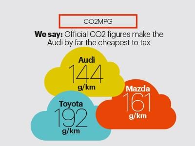 CO2 MPG