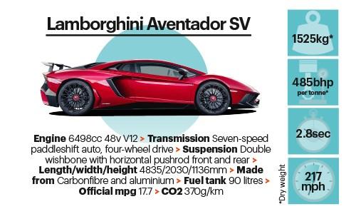 Supreme beings, sports car giant test 2015, CAR+ November 2015 | CAR on lamborghini cars 2030, lamborghini diablo 2030, lamborghini gallardo 2030, lamborghini concept 2030,