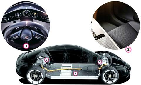 Inside Porsche's Mission E