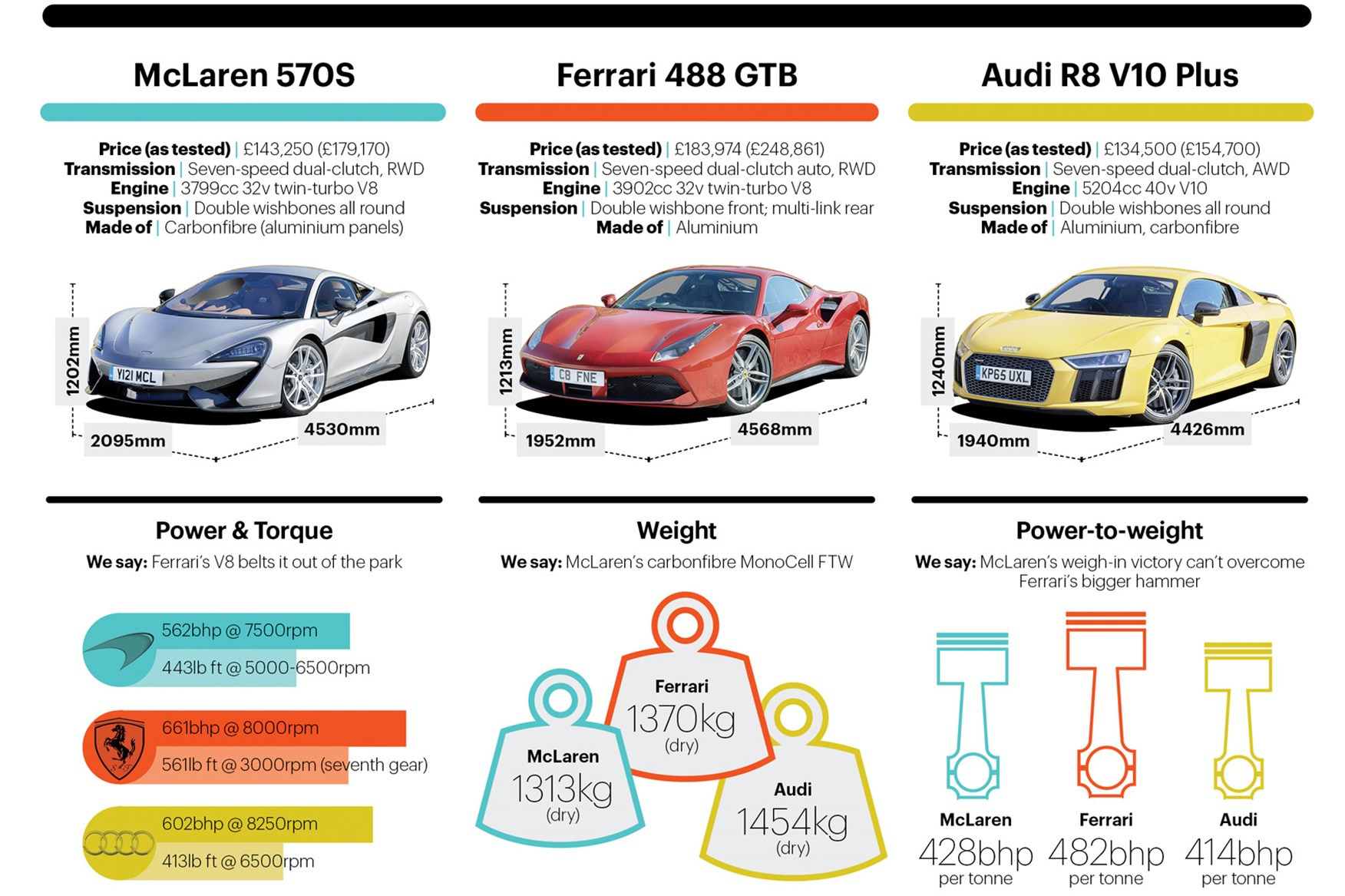 Our kind of EU summit: Ferrari 488 GTB vs McLaren 570S vs Audi R8 V10 Plus | CAR Magazine