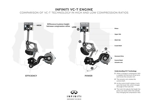 How new Infiniti variable-compression ratio engine works