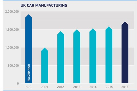 UK car manufacturing by numbers