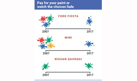 How car paint choice has been restricted over the years