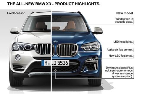 BMW X3 front diagram
