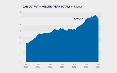 UK car production, June 2011 - June 2017