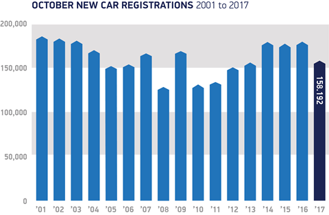 October new car registrations 2001-2017