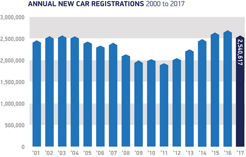 UK new car registrations 2000-2017