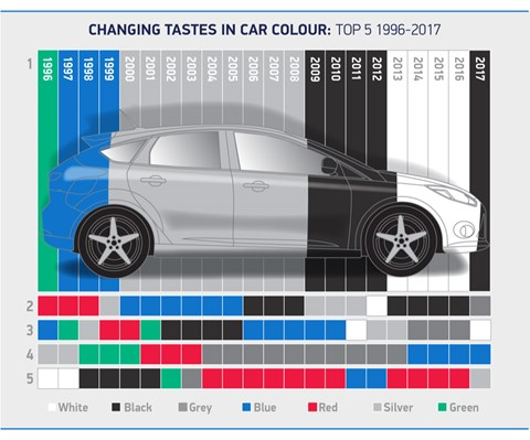 The most popular car paint colour choices in 2017 in the UK