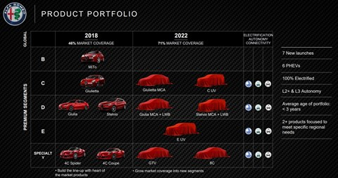 Alfa Romeo product plan 2018-2022