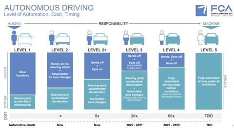 Fiat Chrysler's road map for autonomous driving and levels