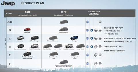 Jeep future product portfolio