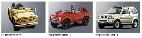Suzuki Jimny history
