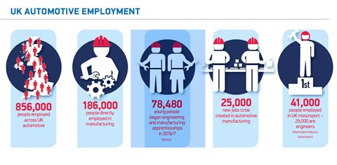 The UK car industry employs 856,000 people (SMMT data)