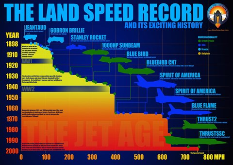 Fastest car: the land speed record history