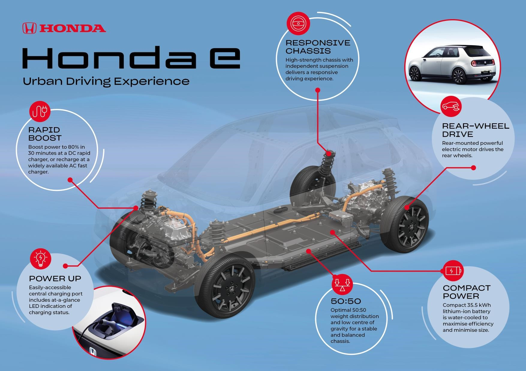 06808037d Honda has confirmed a 36kWh lithium-ion battery for the e electric car