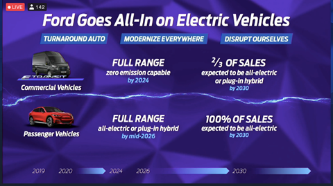 Ford's EV strategy