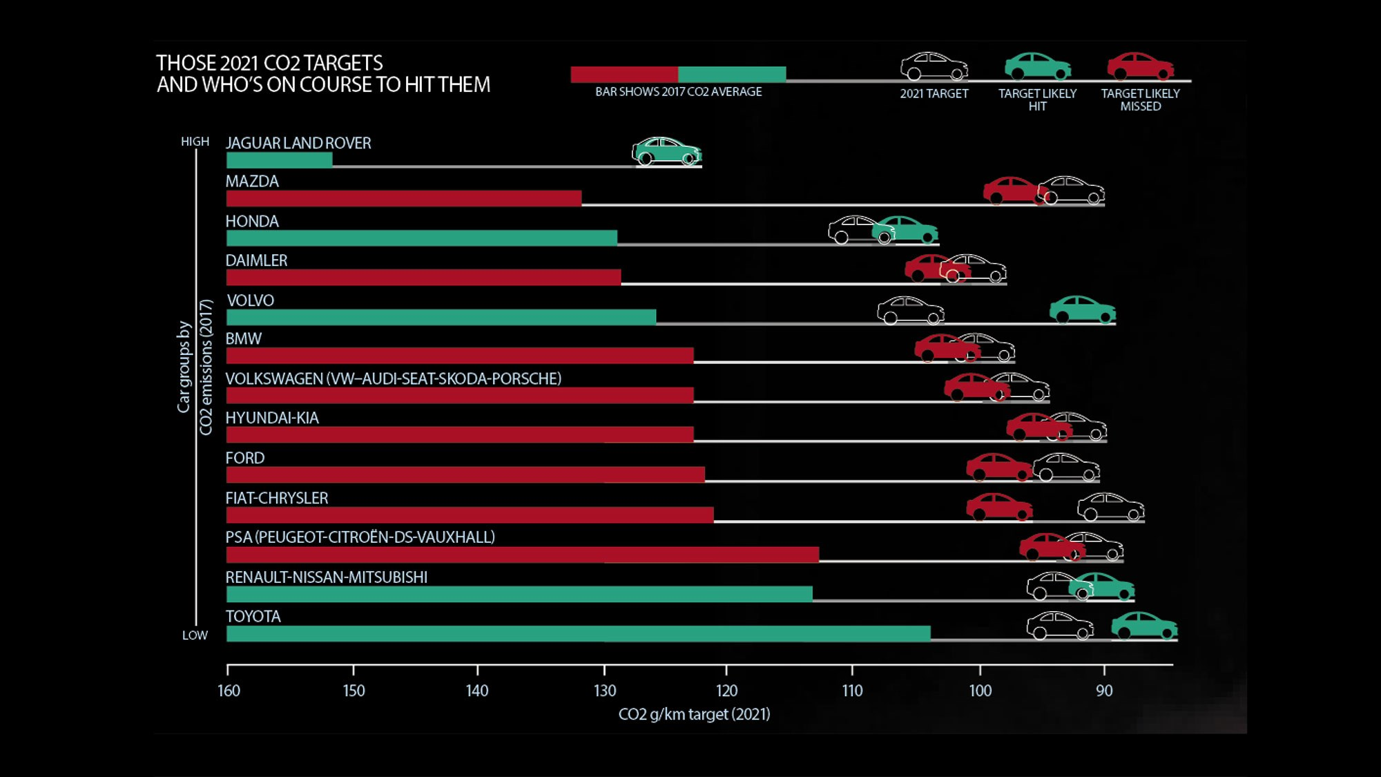 Car Co2 Targets In Europe The 2021 Limit Of 95g Km Car Magazine