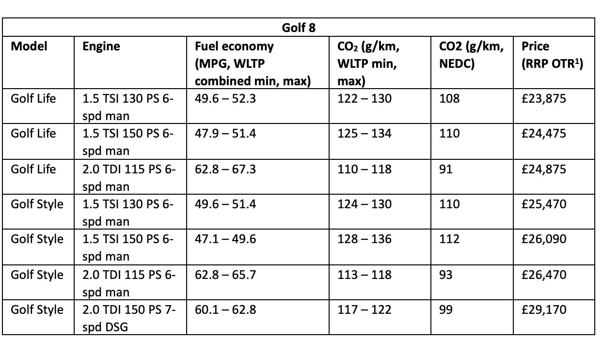 New Volkswagen Golf Mk8 2020 Price Interior Pecs And More Car Magazine
