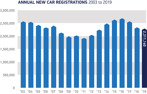 UK bestselling cars 2011-2019