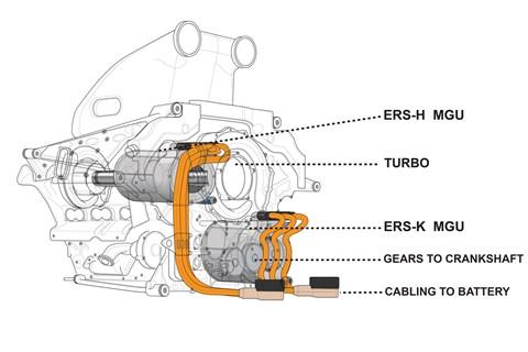 Hybrid F1 electrics