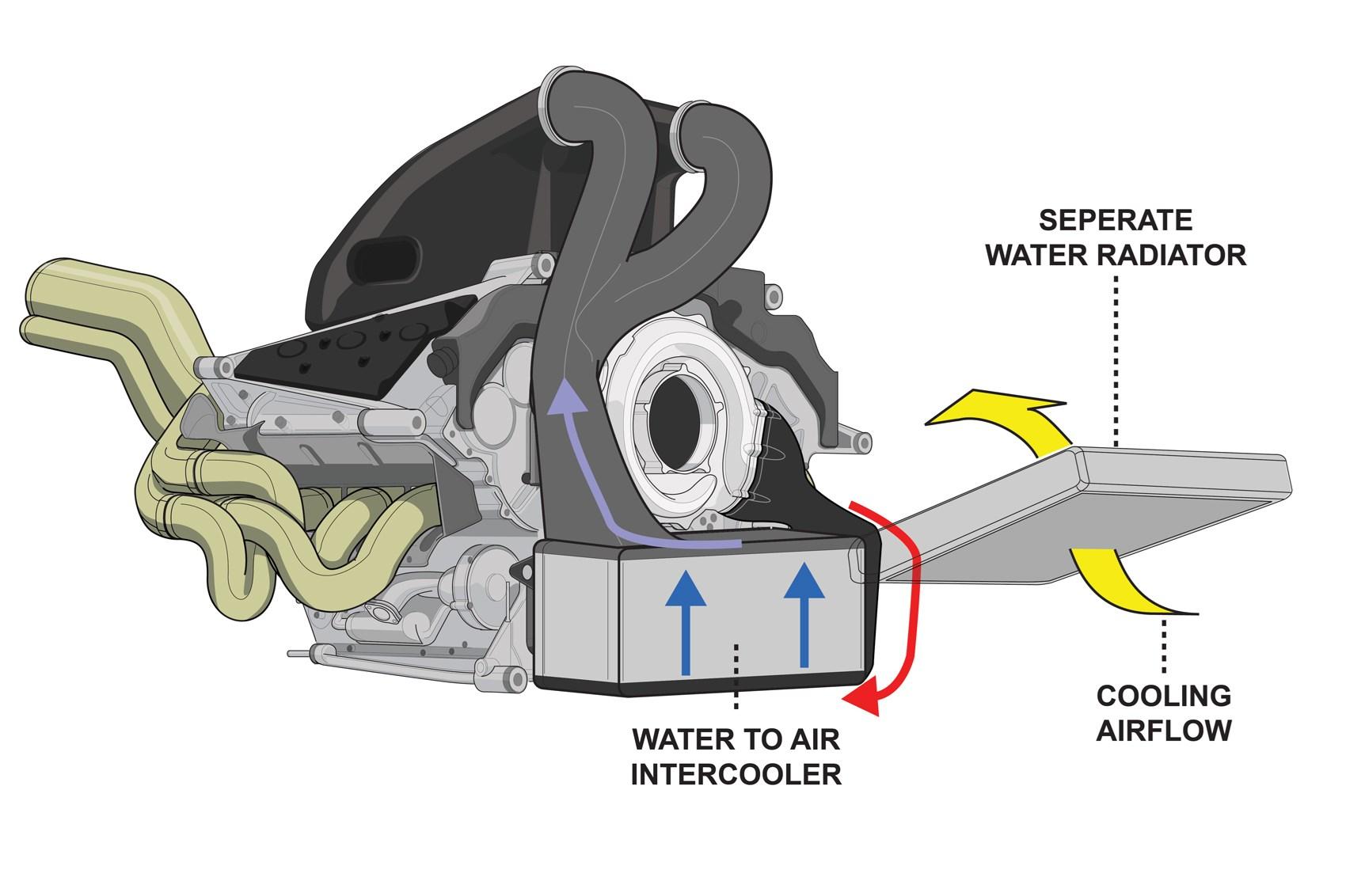 Hybrid F1 power: how does it work? | CAR Magazine | Hybrid Engine Diagram Of Mclaren S |  | CAR Magazine