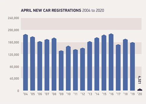 April 2020 new car sales figures UK
