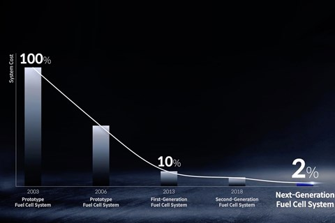 hydrogen powertrain hyundai costs