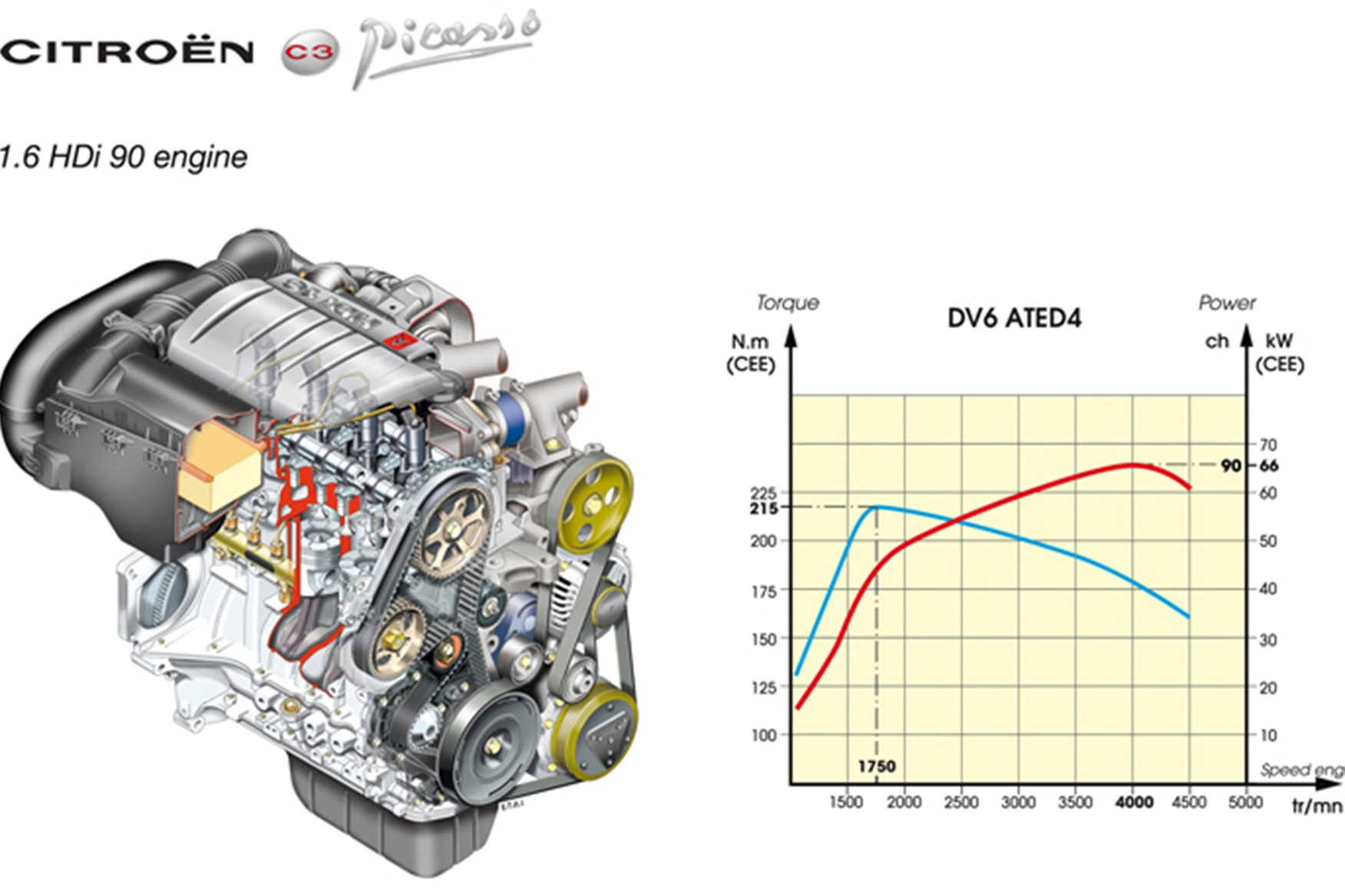 Citroen C3 Hdi Wiring Diagram Libraries Engine Change Your Idea With Diagramcitro N Picasso 1 6 Long Term Test Review Car Magazine Rh Carmagazine Co Uk