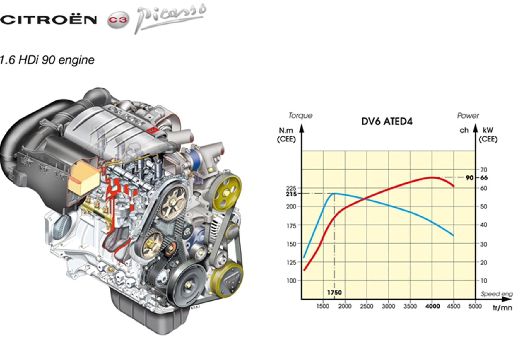 citro n c3 picasso 1 6 hdi long term test review car magazine rh carmagazine co uk citroen relay engine diagram citroen c2 engine diagram