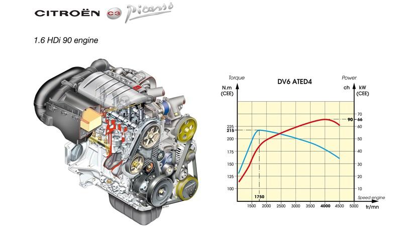 Fine Citroen C3 Picasso 1 6 Hdi Long Term Test Review Car Magazine Wiring Cloud Planhouseofspiritnl