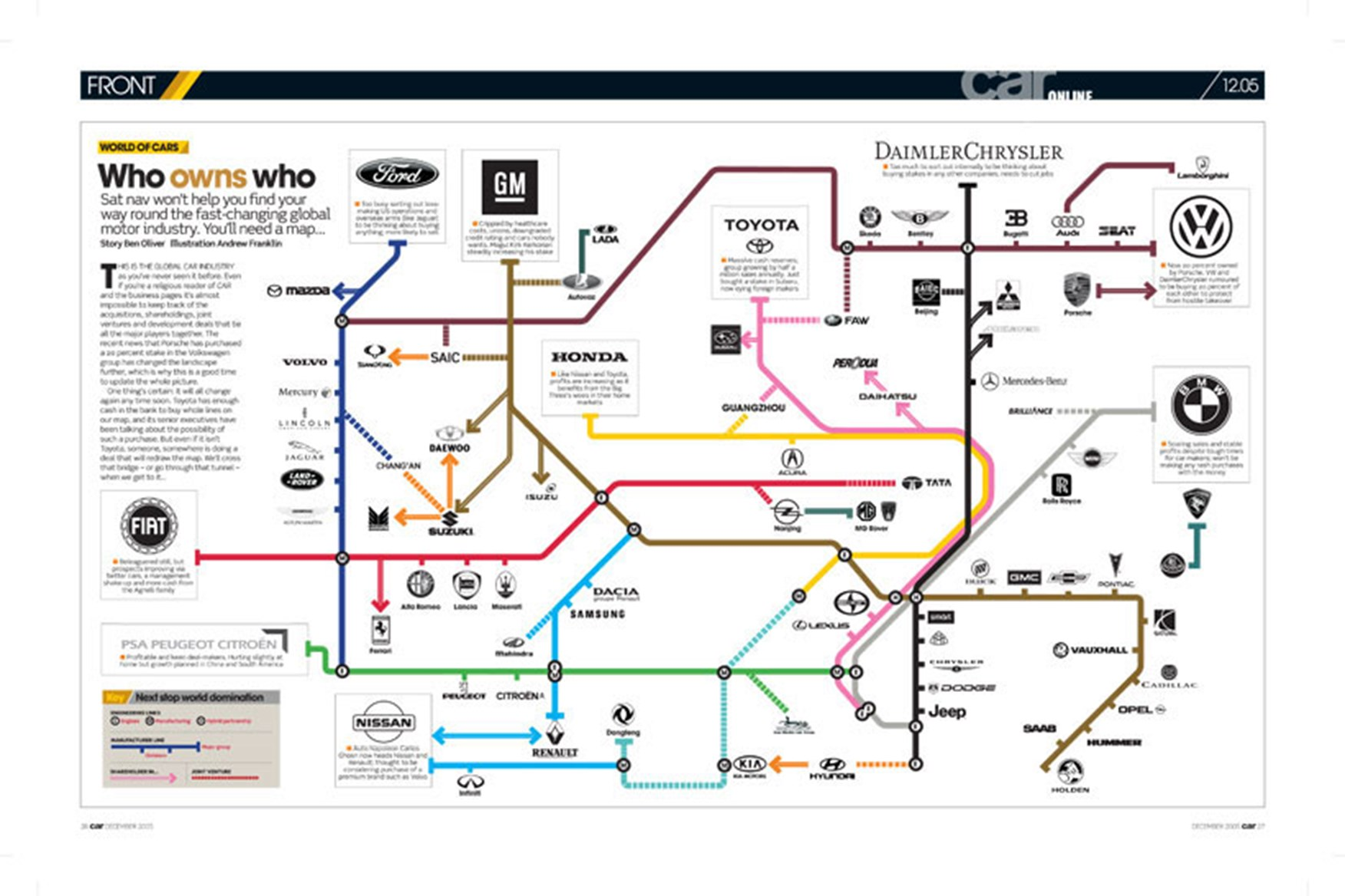 who owns who in the car industry the tube map car magazine Tubeless Tire Diagram