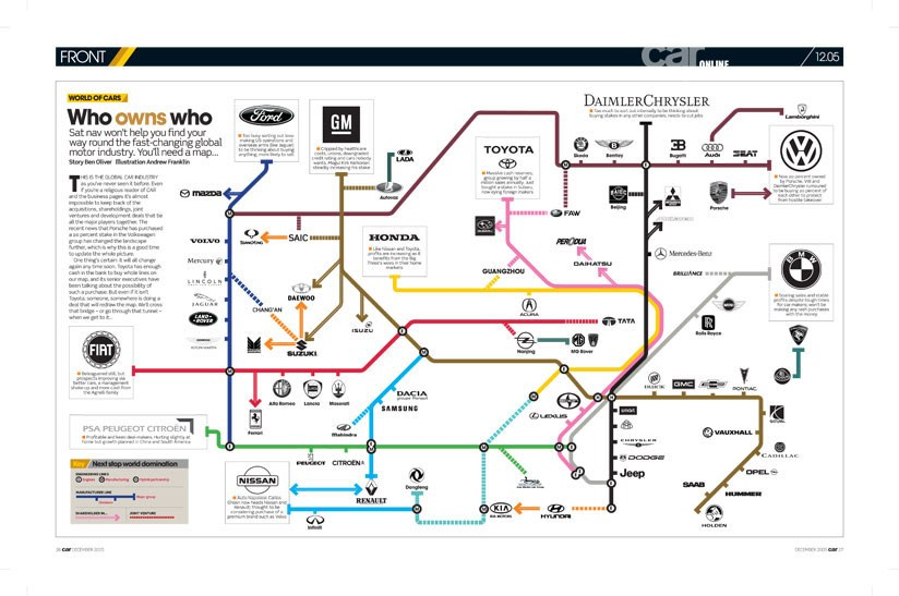 Who Owns Who In The Car Industry The Tube Map By CAR Magazine - Map of us auto manufacturers