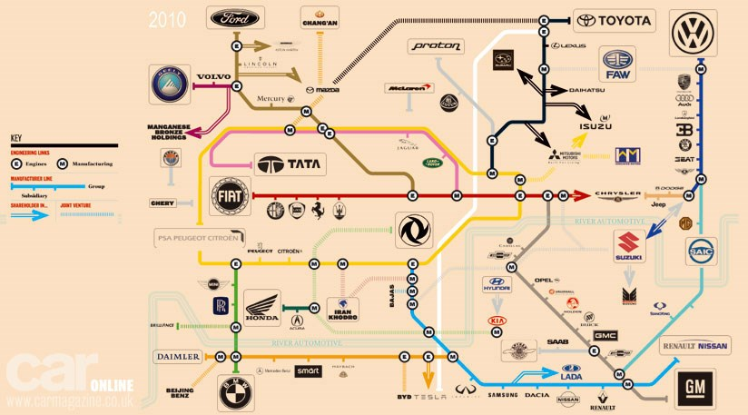 Who Owns Who In The Car Industry The Tube Map By Car Magazine