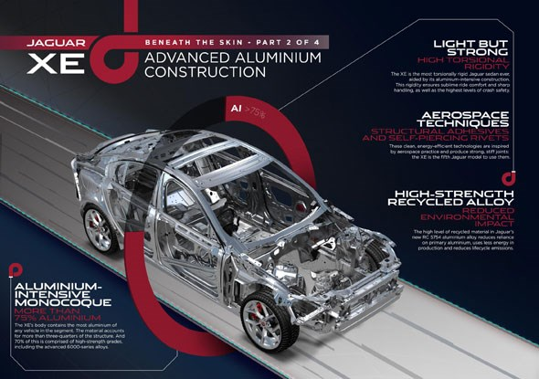 The aluminium technology underpinning the Jaguar XE