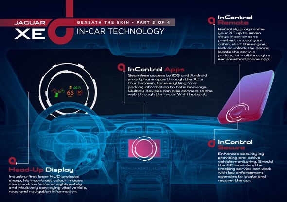 Inside the cabin of the new Jaguar XE