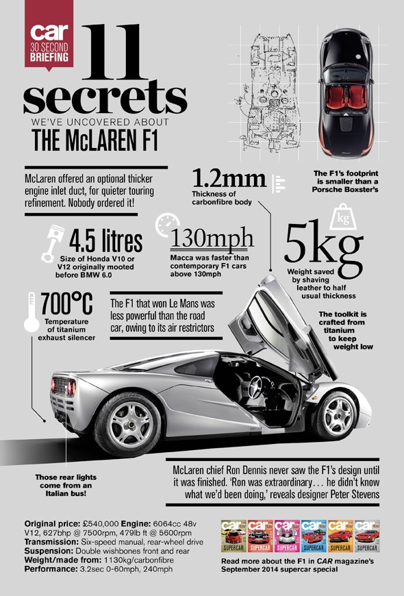 McLaren F1: 11 secrets we uncovered in the making of CAR magazine, September 2014
