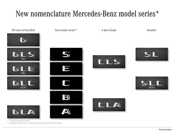 Mercedes new model names explained by car magazine for Mercedes benz car names