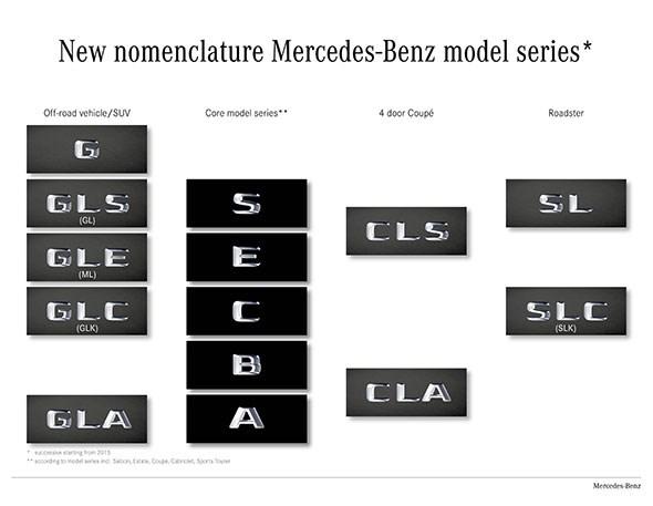 Mercedes model names 2015