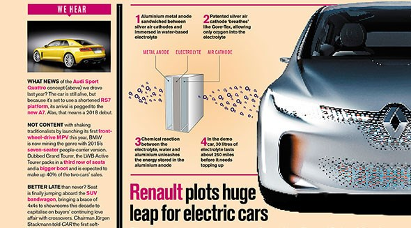 How CAR magazine reported the Renault tech programme looking at aluminium-air batteries for future EVs (December 2014 issue)
