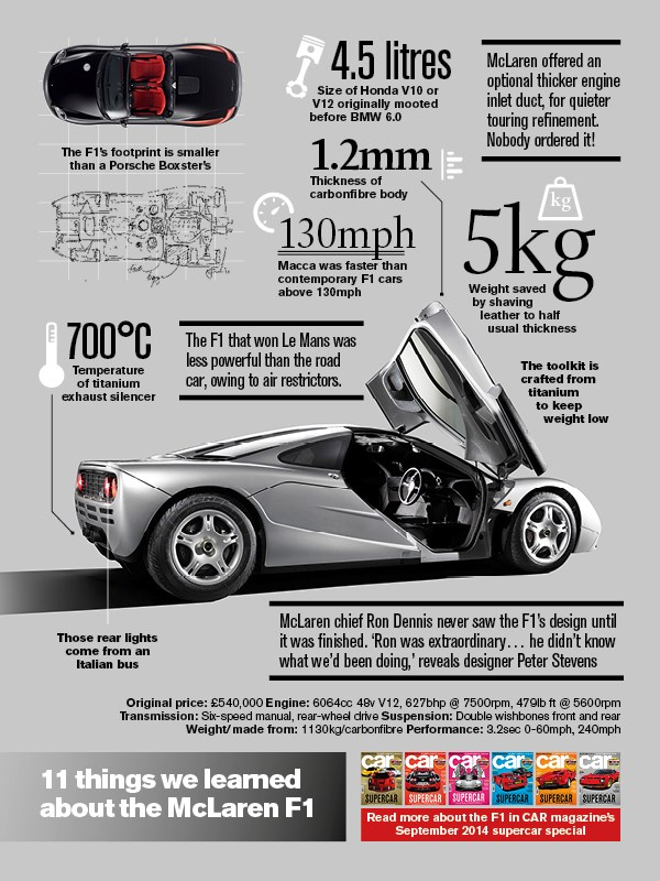 Some interesting facts about the McLaren F1